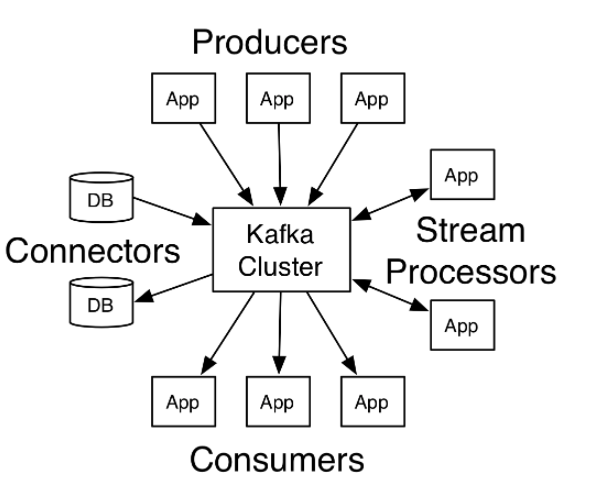 Kafka Streams demo: relationship